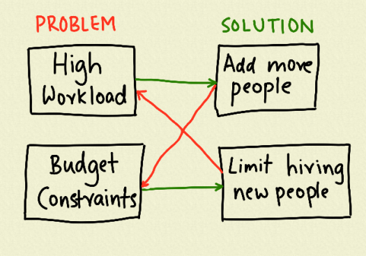 problem-solution-conflict.png
