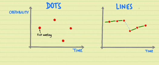 dots-vs-lines.png