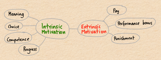 components-of-motivation.png