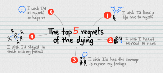 the-top-5-regrets-of-the-dying.png