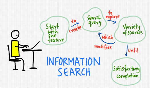 information-search-model.png