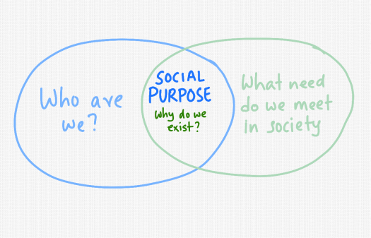 social-purpose-organisation.png