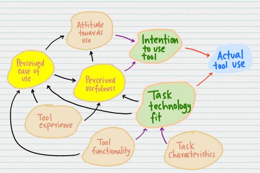 TAM-TTF-model.png