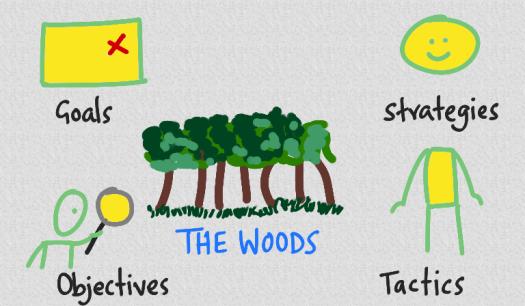 goals-strategies-objectives-tactics.png