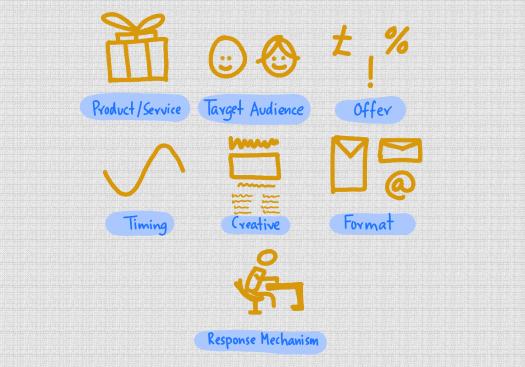key-marketing-variables.png
