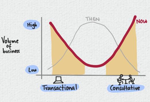 sales-environment.png