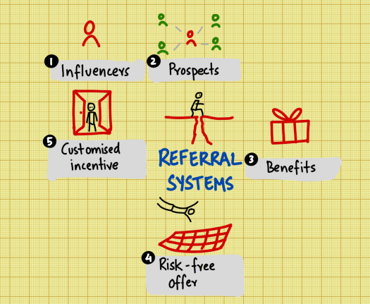 referral-systems.png