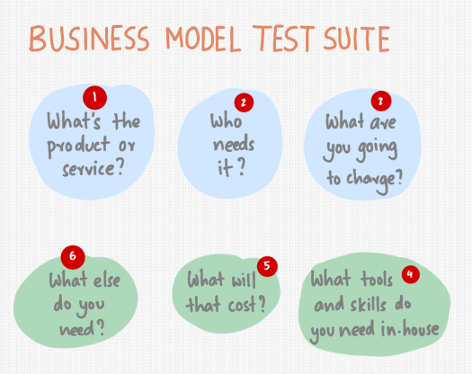 business-model-testing.png