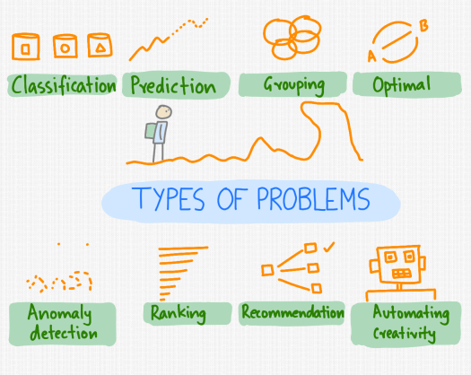 types-of-problems.png