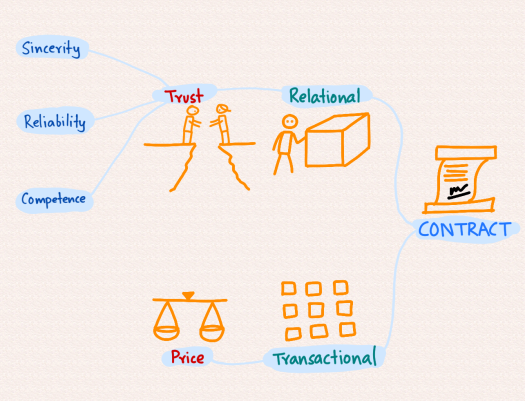 transactional-relational-contracts.png