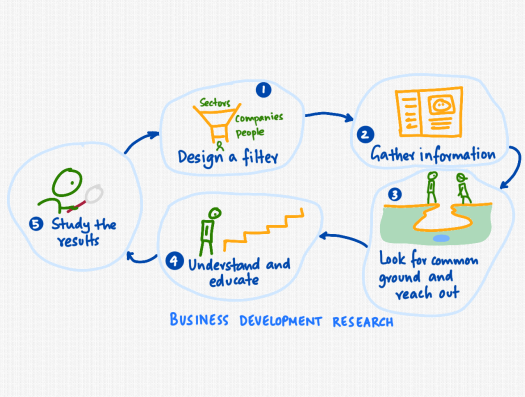 business-development-research.png