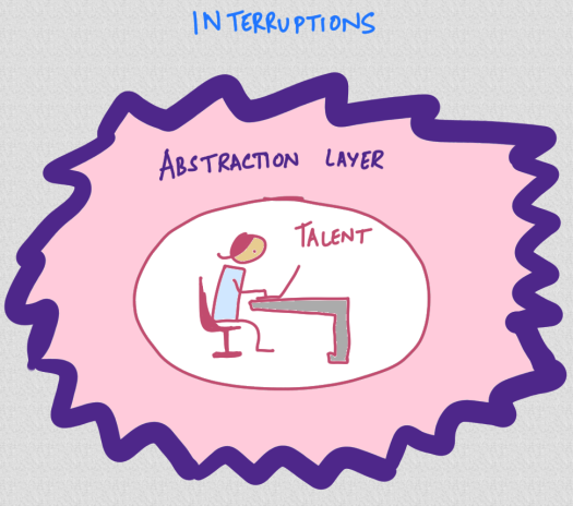 abstraction-layers.png