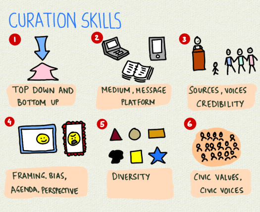 curation-skills.png