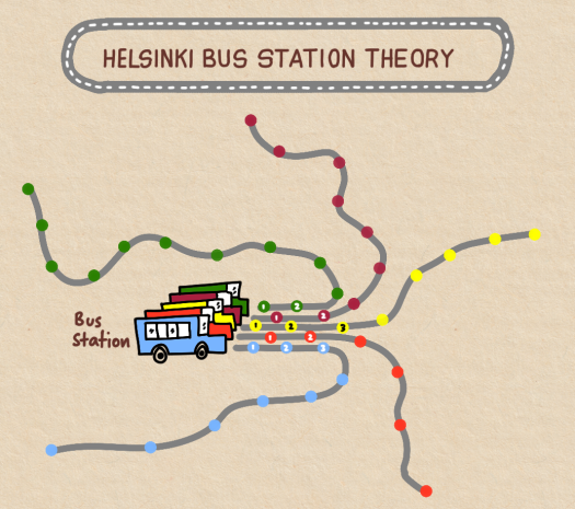 helsinki-bus-station-theory.png