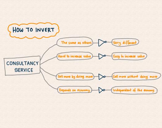 invert-always-invert.png