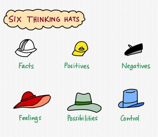 six-thinking-hats.png