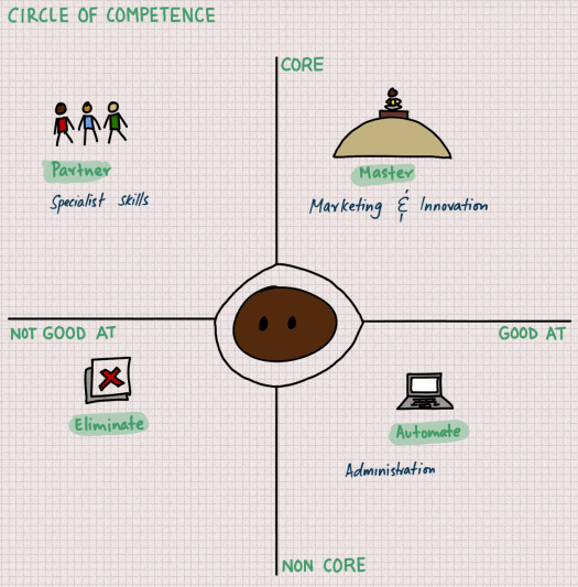 circle-of-competence.png