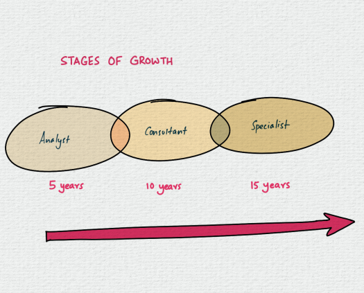 stages-of-growth.png