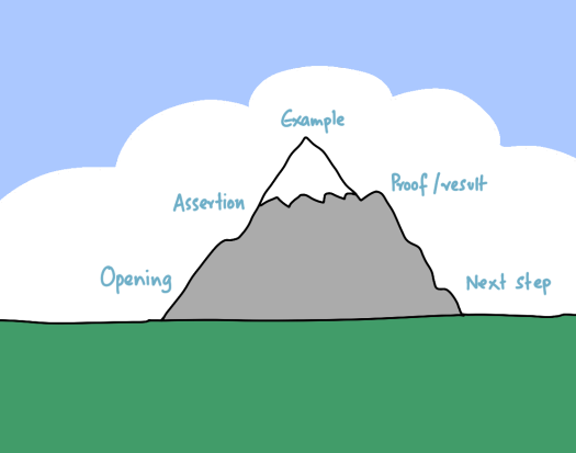 copywriting-story-mountain.png
