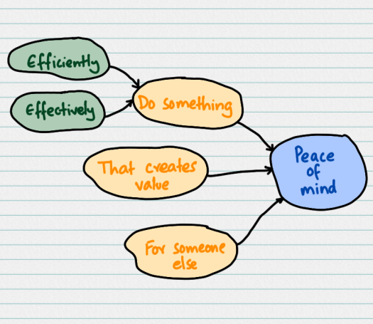 peace-of-mind-as-getting-started-objective.png