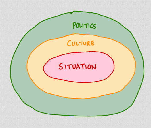 situation-culture-politics.png