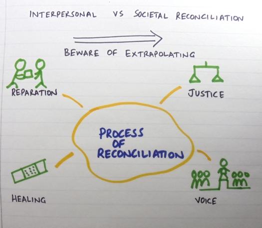 reconciliation-process.jpg