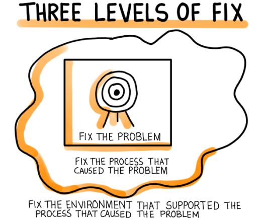 three-levels-of-fix.png
