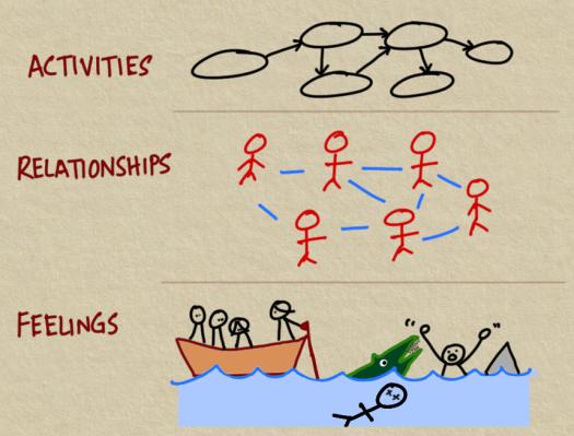 organisational-levels.png