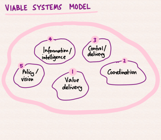 viable-systems-model.png