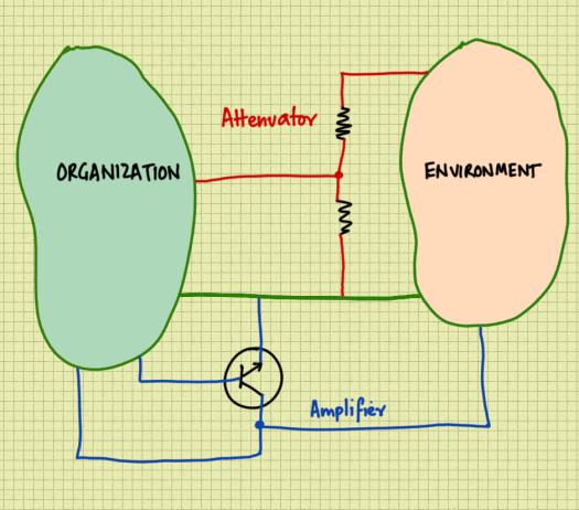 attenuator-amplifier.png