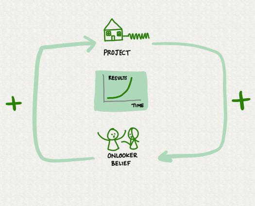 belief-result-loop.png