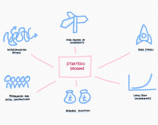strategic-decision-characteristics.png