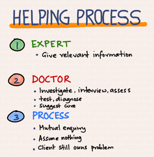 helping-process.png